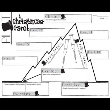 A Christmas Carol Plot Chart Analyzer Diagram Arc Dickens Freytag S Pyramid