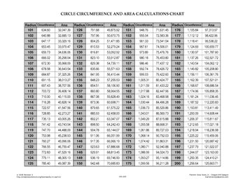 CIRCLE CIRCUMFERENCE AND AREA CALCULATIONS CHART