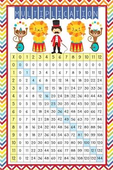 CIRCUS - Classroom Decor: Multiplication POSTER - size 24 x 36