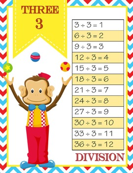CIRCUS - MATH Multiplication and Division Charts / 1 to 12