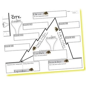 CITY OF EMBER Plot Chart Organizer Diagram Arc - Freytag's Pyramid