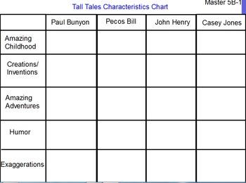 CKLA Grade 2 Domain 1- Tall Tales Chart