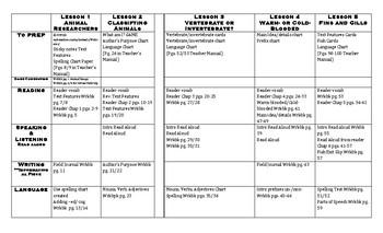 CKLA Unit 2 Animal Classification At A Glance Resource
