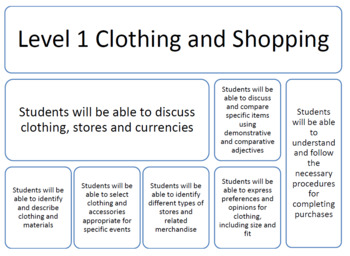 CLOTHING AND SHOPPING (FRENCH)