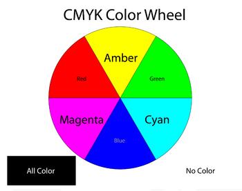 Color Wheel - CMYK