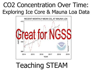 CO2 Concentration Over Time: Exploring Ice Core & Mauna Loa Data