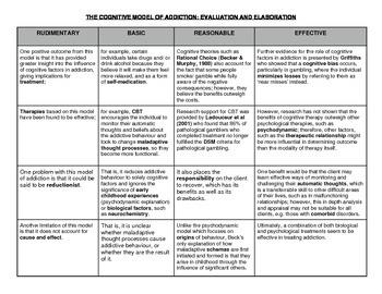 COGNITIVE MODEL OF ADDICTION: EVALUATION