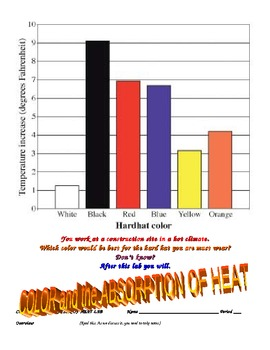 COLOR AND HEAT ABSORPTION LAB