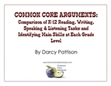COMMON CORE ARGUMENTS: Comparison of K-12 Reading, Writing
