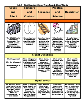 COMMON CORE ~ Signal Questions & Signal Words CHART = FREE