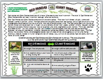 COMPARE and CONTRAST: Non Fiction(HIGH INTEREST)~ RED PANDA VS. GIANT PANDA