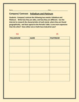 COMPARE/ CONTRAST: PALLADIUM & PLATINUM