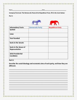 COMPARE/ CONTRAST: THE DEMOCRATIC PARTY & REPUBLICAN PARTY