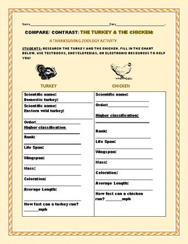 COMPARE/CONTRAST: THE TURKEY & THE CHICKEN: A THANKSGIVING ACTIVITY