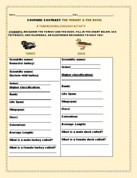 COMPARE/ CONTRAST: THE TURKEY & THE DUCK: A THANKSGIVING ACTIVITY