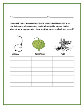 COMPARE THREE TYPES OF PRODUCE