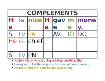 COMPLEMENTS WALL/HANDOUT POSTER : direct/indirect and adjectives/nominatives