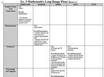 COMPLETE Grade 3 Long Range Plans (Ontario Curriculum)
