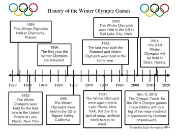 Timeline~History of The Winter Olympics CCSS RI 4.7