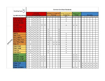 COUNTING CUPS Standards Alignment Document