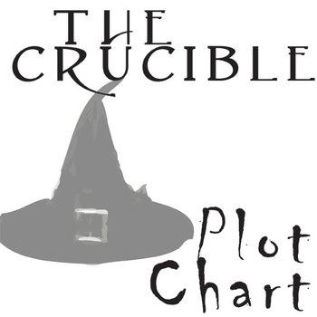 CRUCIBLE Plot Chart Organizer Diagram Arc - Freytag's Pyramid