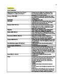 CSET Section I Notes