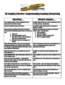 CSI Reading Detectives Poster