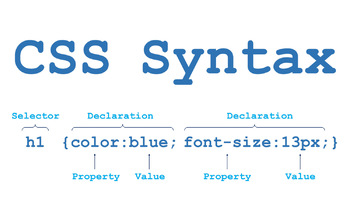 CSS Syntax Poster