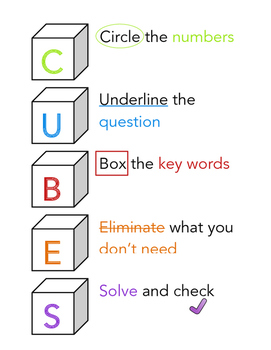 CUBES Problem Solving Strategy