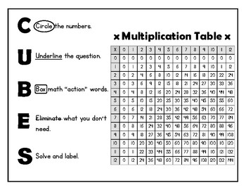 CUBES and Multiplication Table