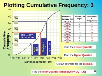 CUMULATIVE FREQUENCY, BOX PLOTS (BOX & WHISKER DIAGRAMS) & INTERQUARTILE RANGE