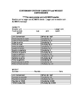 CUSTOMARY UNITS OF CAPACITY MEASUREMENT CONVERSION CHART