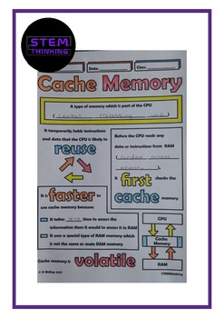 Cache Memory Middle School Computer Science Doodle Notes