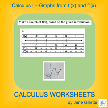 "Calculus I. Graphs from f'(x) & f""(x)"