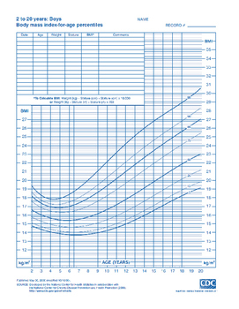 Calculate BMI Disease Risk