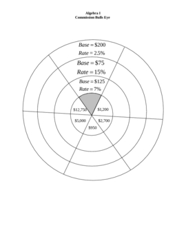 Calculating Commission Bulls Eye Practice Worksheet