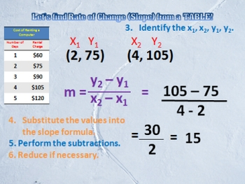 Calculating SLOPE and RATE of CHANGE