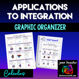 Calculus Applications to Integration Graphic Organizer - Poster - Cheat Sheet