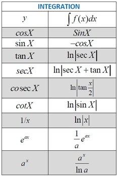 Calculus : Differentiation  and Integration formulae