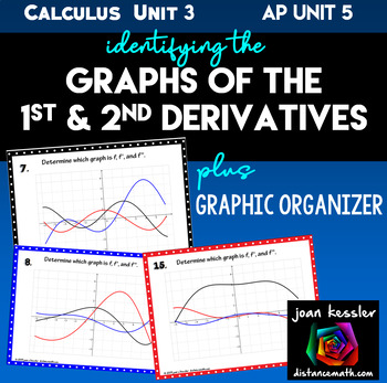 Calculus: Graphs of the Derivatives Task Cards , PowerPoin