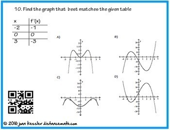 Calculus Introduction to Curve Sketching with Derivatives QR Task Cards