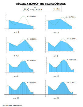 Calculus Trapezoidal Rule Integration Task Cards Guided Notes Graphic Organizer