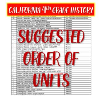California 4th Grade Social Studies MEGA Bundle