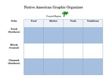California Indians Graphic Organizer