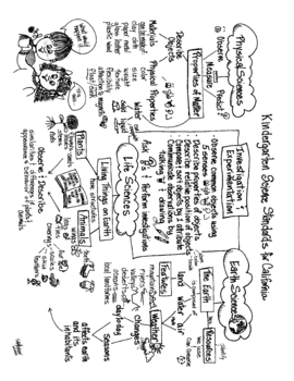 California Science Standards Illustrated Concept Maps