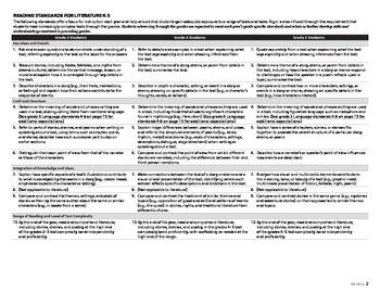 California's Common Core State Standards