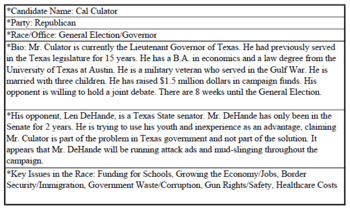 Campaign Activity (Texas Edition)