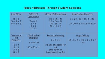 """Can You Make It? """"Basic Multiplication/ Division Facts"""" Edition"""