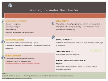 Canada's Charter of Rights and Freedoms- videos, audio, easy reading