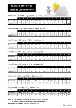 Canada Climate Worksheet